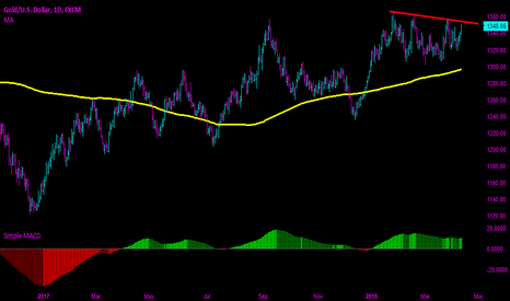 XAUUSD: Gold - On the Verge of Breakout