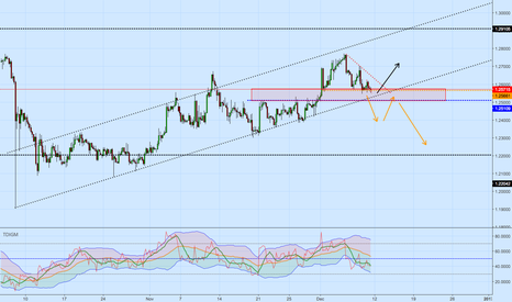 GBPUSD: potential reveal area