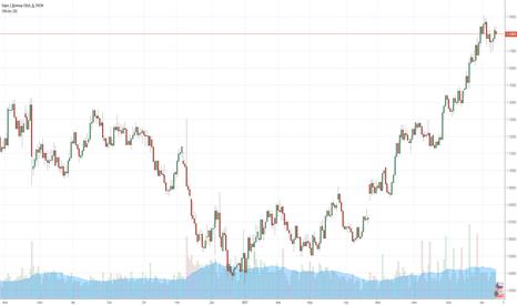 EURUSD: Свежие данные по евро