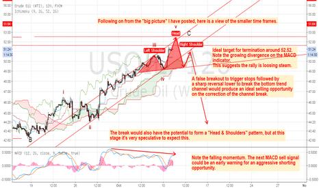 USOIL: Aggressive Short Setup - Reversal imminent?