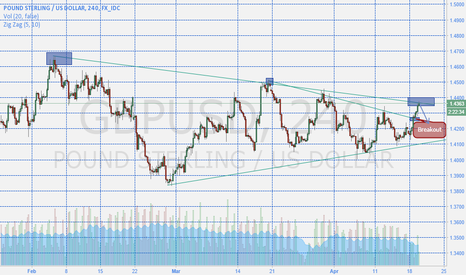 GBPUSD: Another Possible Short Entry GBPUSD
