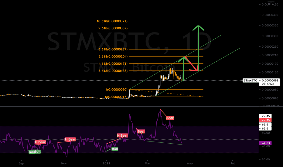 tradingview storm btc bitcoin brokerage