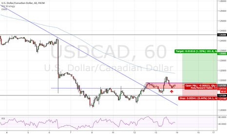 USDCAD: Possible long Opportunity