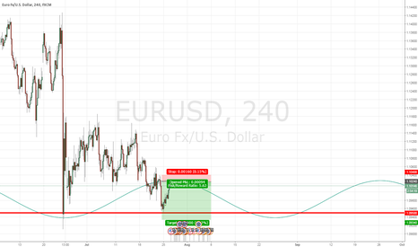 EURUSD: Perfect EURUSD SHORT set-up