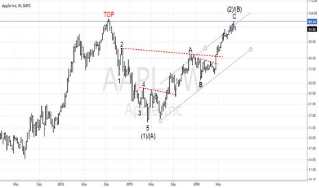 AAPL: $AAPL is forming a huge double top pattern!
