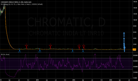 CHROMATIC: Chromatic India- Long Term Trend is Bullish & Likely Multibagger