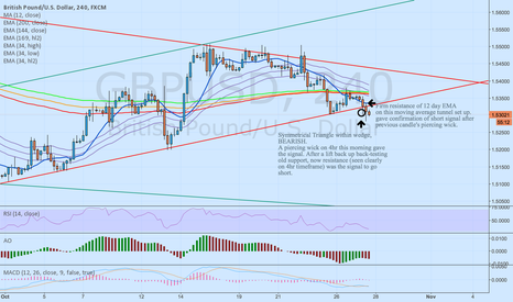 GBPUSD: GBP/USD - break of support and backtest, seen clearly on 4hr.