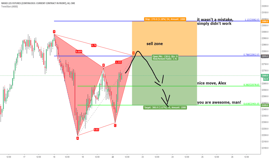 NY1!: nikk225 futures. unified gartley