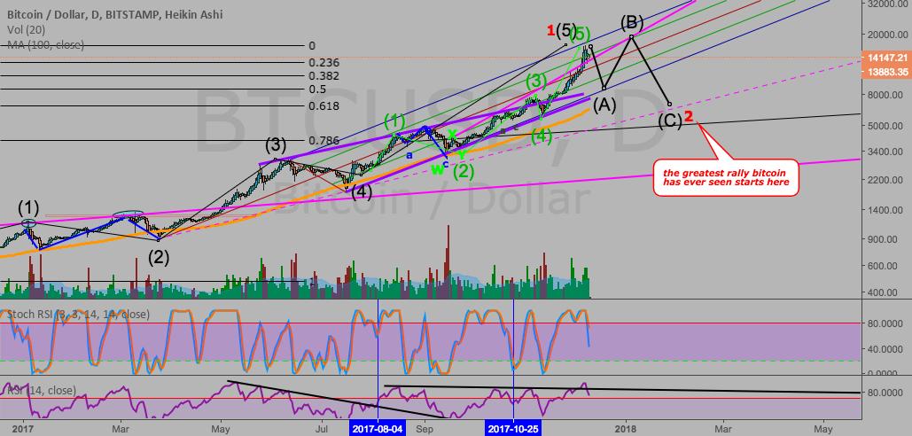 tradingview btc_joe cryptocurrency diagramos modeliai