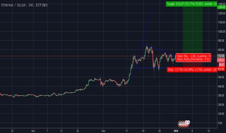 ETHUSD: ETH/USD berpotensi ke 17 juta