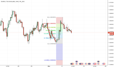 EURUSD: EUR/USD has moved to the 61.8% retracement should bounce here ?