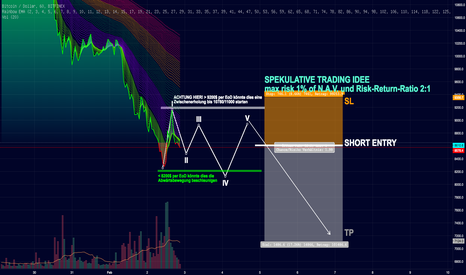 BTCUSD: Spekulativ SHORT Bitcoin BTCUSD, low risk & RR-Ratio 2:1