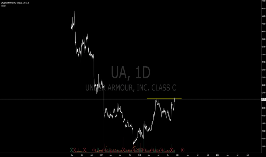 UA: Potential long term trade