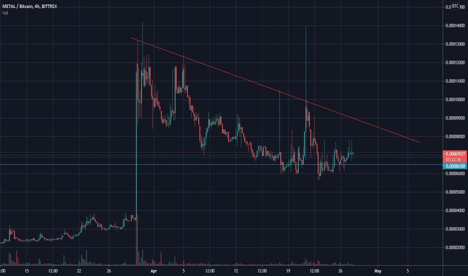mtl btc tradingview
