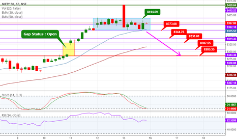 NIFTY: Will Nifty going to fill the existing Gap ?