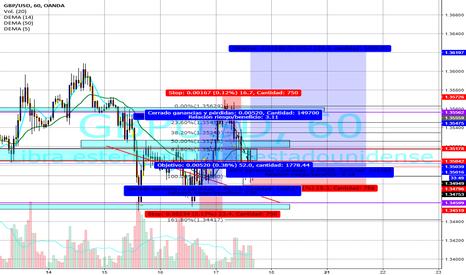 GBPUSD: alsa del mercado 100% buy gbp usd