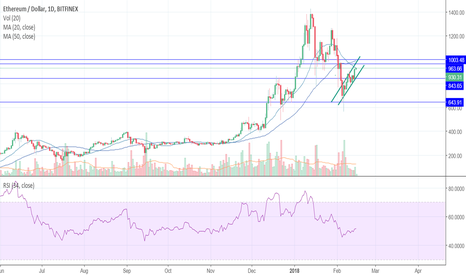 ETHUSD: ETH Wedge formation?