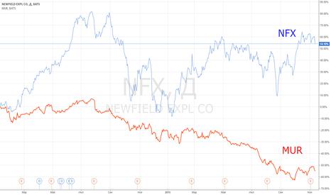 NFX: Идея парной торговли: NFX vs MUR.