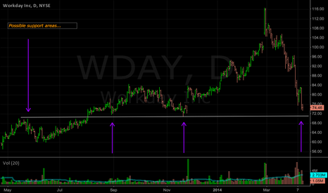 WDAY: WDAY: Price backing into possible support