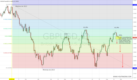 GBPUSD: gbpusd 2013 highs and lows