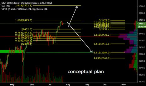 SPX500: SPX500: Conceptual Plan