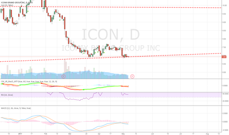 ICON: I believe ICON is a buy