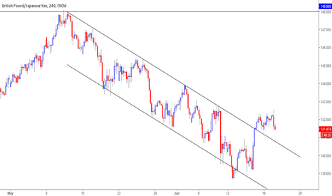 GBPJPY: Waiting for a trade opportunity
