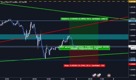 EURUSD: Compras y rock and roll