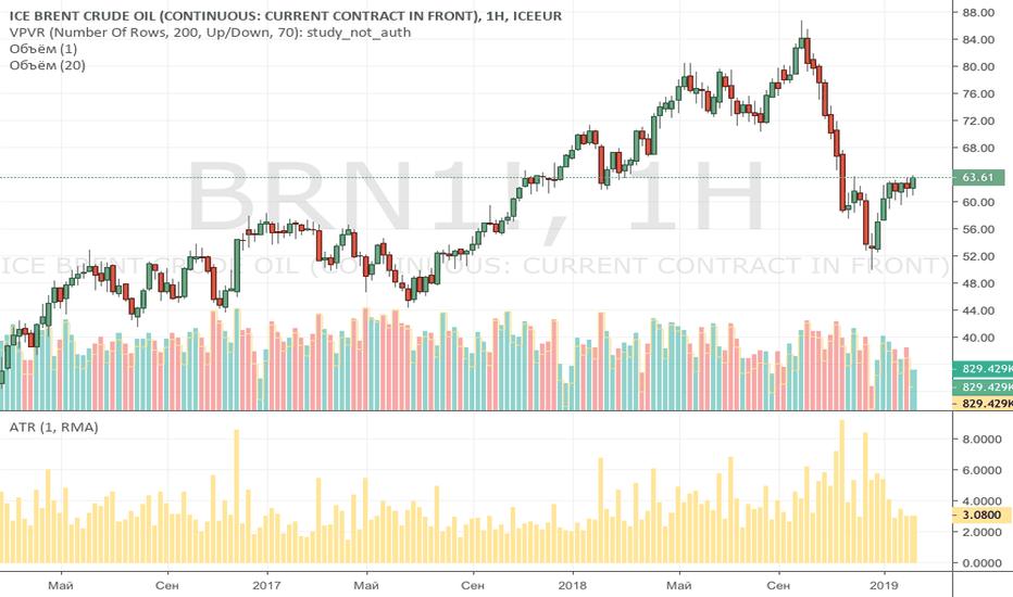 BRN1!: Нефть по 200 долларов США!