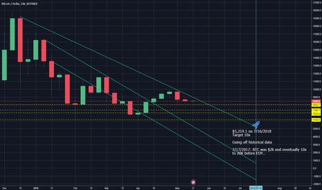 BTCUSD: 2 Month Scenario of BTC price action
