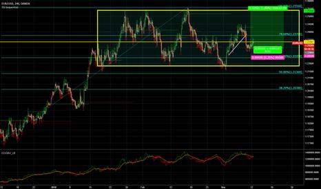 EURUSD: 4H EUR/USD: Range Trading