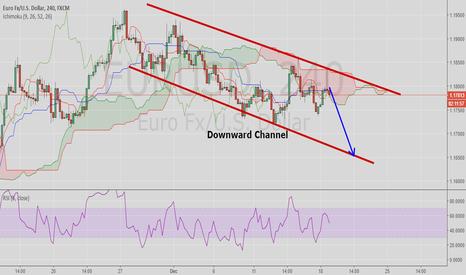 EURUSD: EURUSD: Negative pressure persists