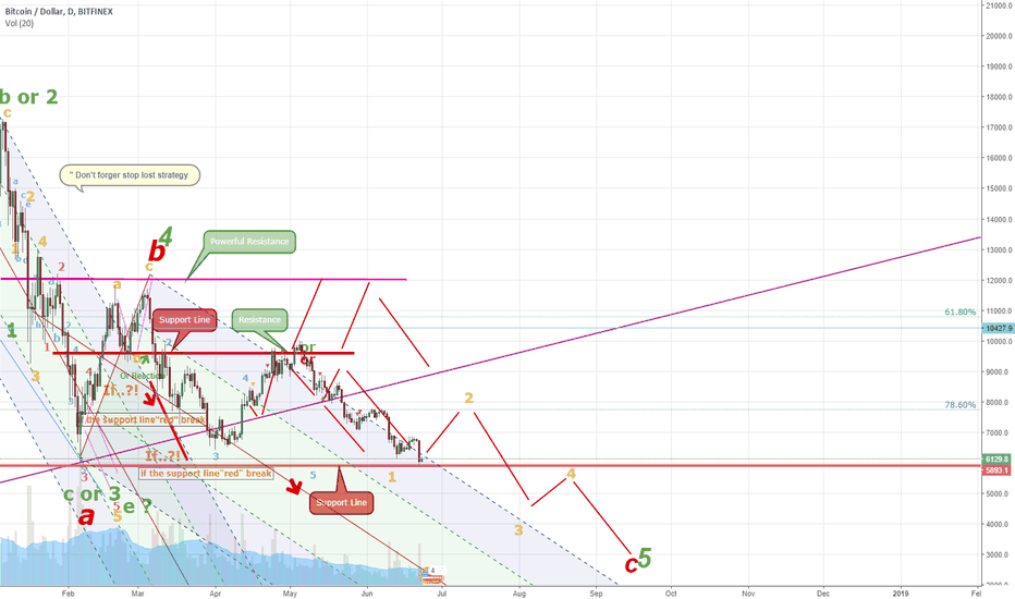 "BTCUSD: BTC/USD ""must posible scenario"""