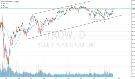 TROW: TROW: confirmed double bottom