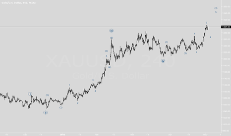 XAUUSD: Gold: What tell the waves?
