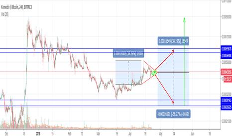 KMDBTC: KMD/BTC Wait for Breakout?