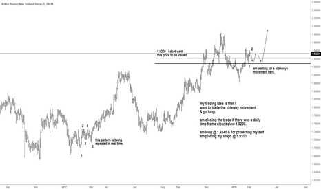 GBPNZD: GBPNZD long trading idea
