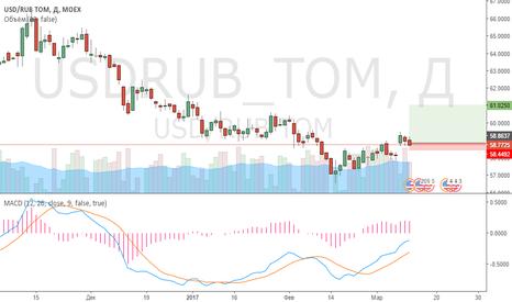 USDRUB_TOM: шортим по рублю? Нет , не думаю