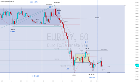 EURJPY: HH1 HIGH / LOW
