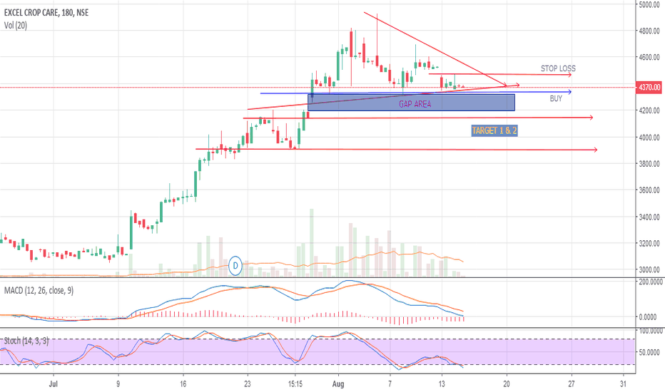 EXCELCROP: SHORT EXCEL CORP FOR INTRA DAY GAP THEORY