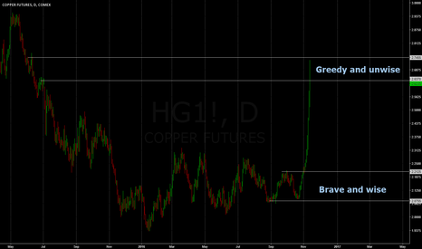 HG1!: There is a time to buy