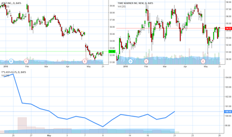 T: $TWX $T charts. Knowledge is key.