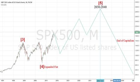 SPX500: S&P500 forecast 2040