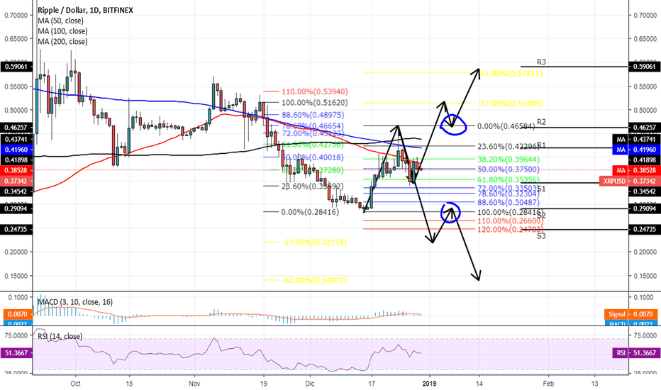 XRPUSD: [XRP][1D]Ripple y su posible movimiento[29/12/2018]