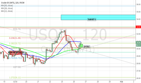 USOIL: USOIL 4HR BULLISH(LONG) TARGET UPSIDE $34.000