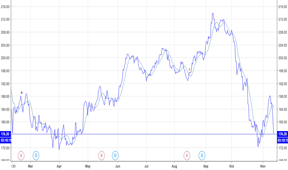 HD: Home Depot  Look At How the Market is Rewarding Good News