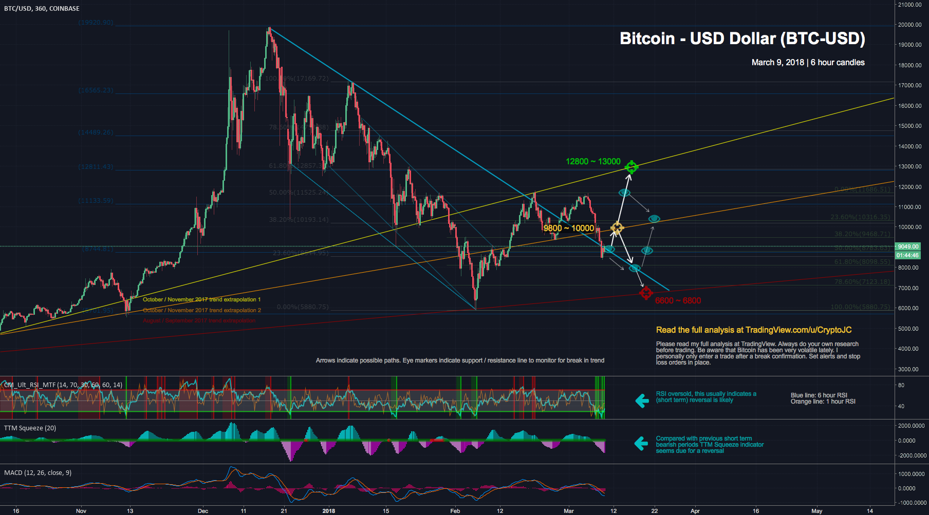 Bitcoin bullish the coming days? Analysis and recap of this week