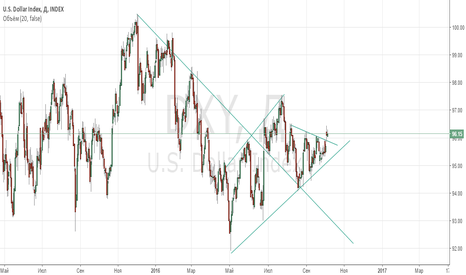 DXY: DXY Dollar index