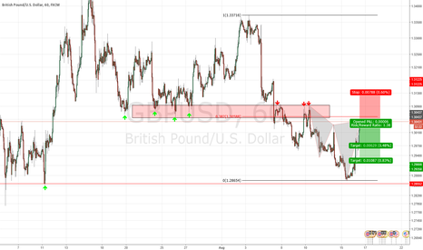 GBPUSD: Cypher pattern at major structure
