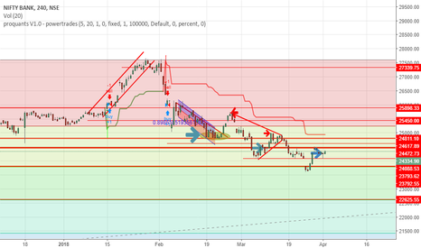 BANKNIFTY: BankNifty Trade setups from Here